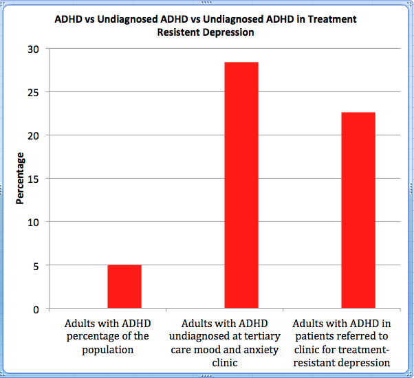 ADHD vs Undiagnosed ADHD vs Undiagnosed-ADHD-in-Treatment Resistent Depression