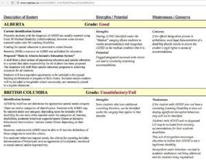 CADDAD ADHD School Report Card