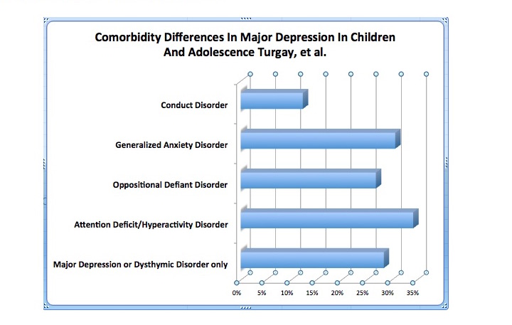 Here's a chart of the comorbidity differences in major depression and dysthymic disorder in children and adolescents