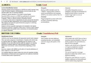 adhd school report card caddac bc