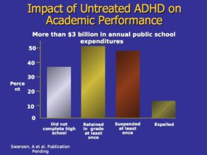 impact of untreated ADHD on academic performance weiss